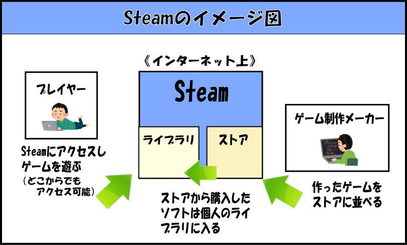 steamのイメージ図